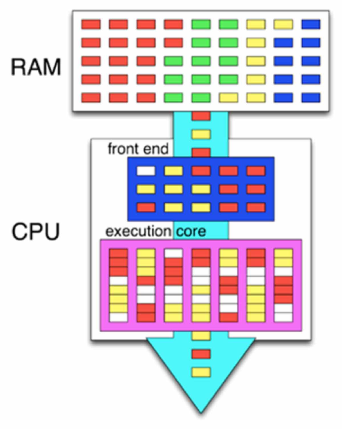 تکنولوژی-Hyper-Threading-چیست