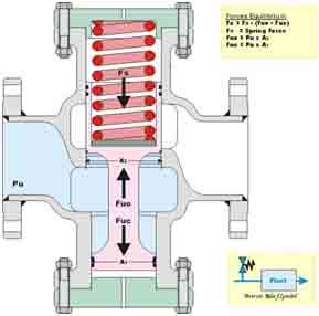 Предохранительный клапан для паровых и водогрейных котлов ГОСТ 24570-81.