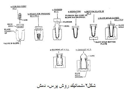 Iran Glass Industry - تاریخچه در صنعت شیشه