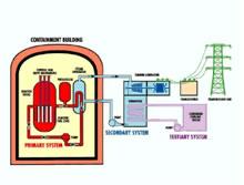 تبدیل اورانیوم به انرژی