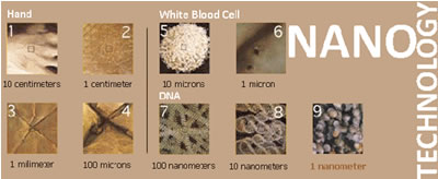 نانوتکنولوژی به زبان ساده