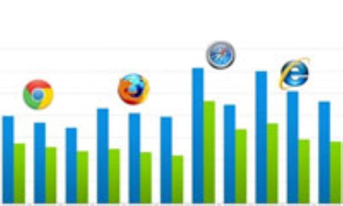 واقعا سریعترین مرورگر اینترنتی کدام است؟!