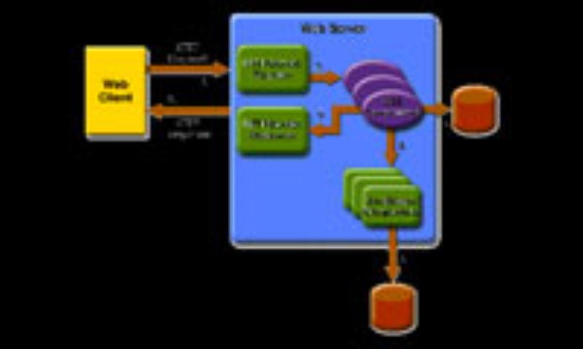 آشنایی با نرم افزارهای اینترنتی و برنامه های مدیریت محتوا