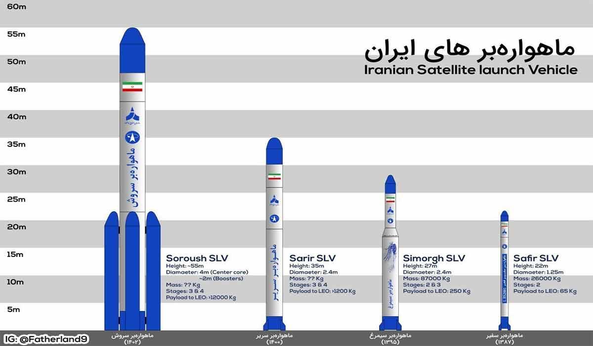 صدای پرتاب ماهواره بر ذوالجناح در شبکه سعودی