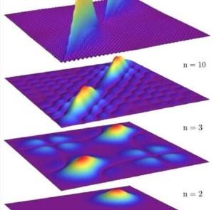 عدم تغییر پیمانهای در الکترودینامیک کوانتومی