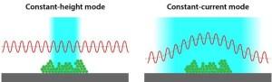 استفاده از میکروسکوپی نیروی اتمی برای تصویر برداری سه بعدی از مولکولها