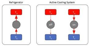استفاده از فلزات دارای فاکتور توان ترمودینامیکی بالا برای ایجاد کولر فعال تمام حالتِ جامدِ کارا
