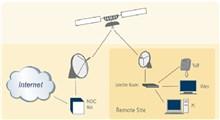 توضیحاتی درباره اینترنت ماهواره ای و انواع روش های راه اندازی آن