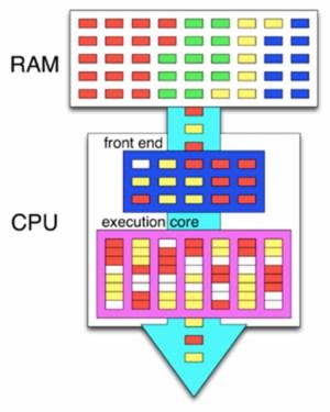 تکنولوژی Hyper Threading چیست ؟