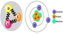 اتم از چه چیزهایی شکل گرفته است؟