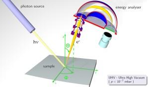 انتشار الکترون از جامدات