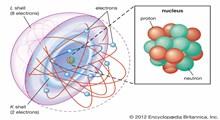 چگونه تعداد پروتونها، نوترونها و الکترونها را تشخیص دهیم؟