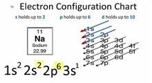نمودار ساختار الکترونی برای همهی عناصر جدول تناوبی