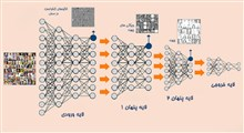 یک شبکه عصبی عمیق چیست؟