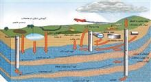 چاره جویی برای عواقب وخیم زهکشی اسیدی معدن