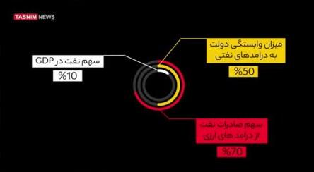 تصفیر نفت چیست و چه نقشی در افزایش قدرت ایران در برابر تحریمها دارد؟