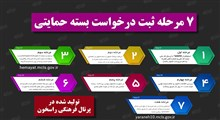 7 مرحله ثبت درخواست بسته حمایتی معیشتی دولتی