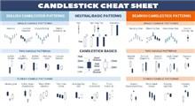 کندل قیمت یا کندل استیک (Candlestick) چیست و چگونه تحلیل میشود؟