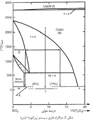 زیرکنیای به طور جزئی پایدار شده با ایتریا (YSZ)