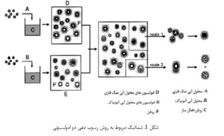 روشهای تولید نانو ذرات YSZ