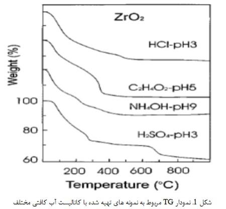 روش سل- ژل در تولید نانو پودر YSZ