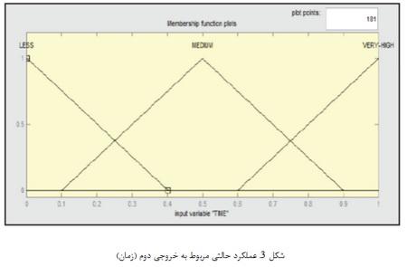 محافظت در برابر جریان بیش از حد و منطق فازی در موتورهای القایی
