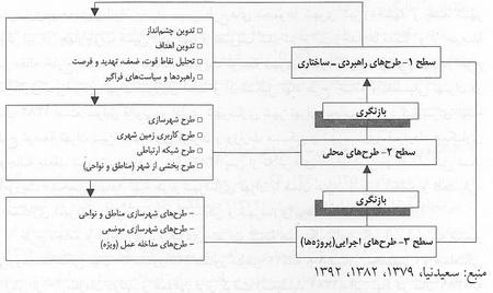 الگوهای شهرسازی در ایران