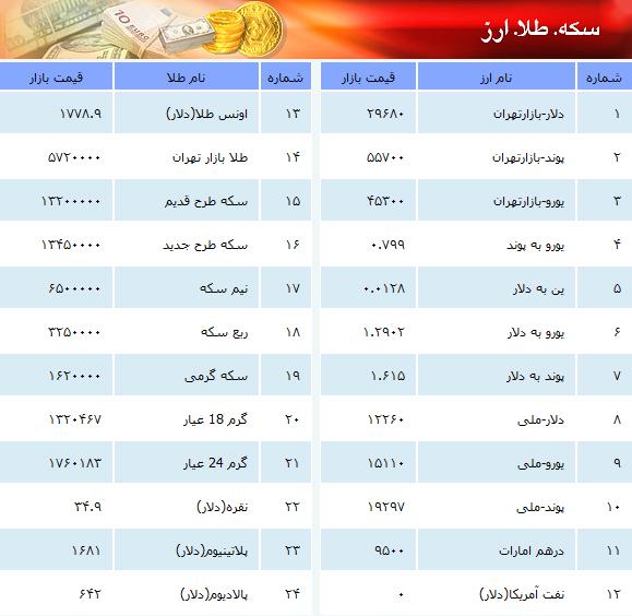 قیمت لحظه ای دلار امروز