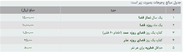 میزان زکات فطره از سوی دفتر رهبر انقلاب اعلام شد + جدول