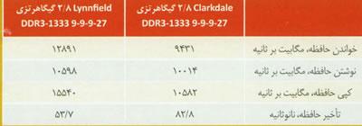 حافظه های DDR3 سریع در کنار و مقابل حافظه Clarkdale