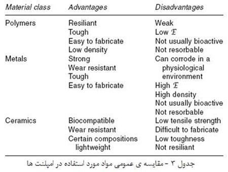 سرامیک ها در بیولوژی وپزشکی (1)