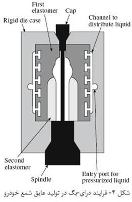 فرآیندهای شکل دهی سرامیک ها (2)