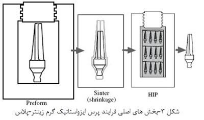 فرآیندهای شکل دهی سرامیک ها (3)