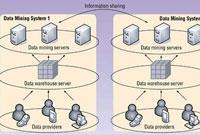 آماده سازی داده ها برای داده کاوی