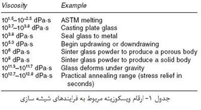 شیشه ها (2)