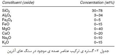 مواد خام مورد استفاده در صنعت سرامیک (1)