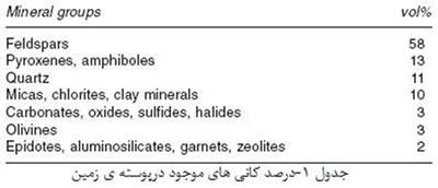 مواد خام مورد استفاده در صنعت سرامیک (2)