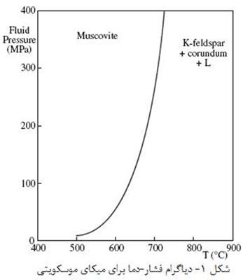 مواد خام مورد استفاده در صنعت سرامیک (3)