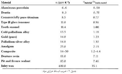 مواد دندانسازی (5)