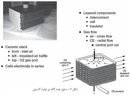 غشاء های سرامیکی (1)