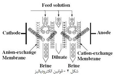 غشاء هاي سراميکي (3)