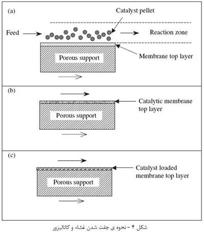 غشاء هاي سراميکي (4)