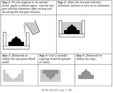 سیلیکون ( silicone ) در تولید قالب (1)