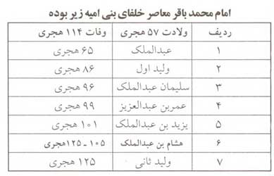 حضرت ابوجعفر محمد بن علی الحسین باقرالعلوم(ع)