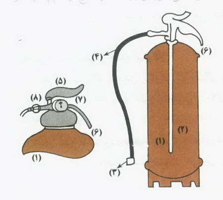 مبانی آتش نشانی ( خاموش کننده هاي دستي )