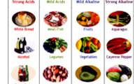 اسیدوز و آلکالوز و تغذیه