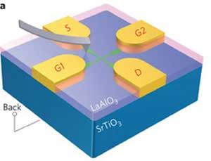 ترانزیستور تکالکترونی Sketch-SET