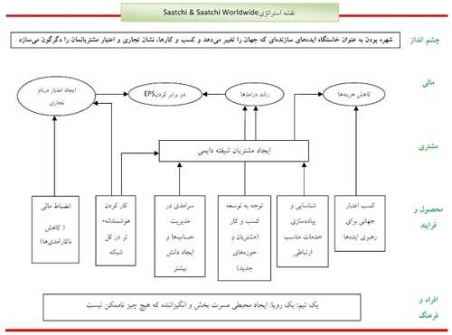 كارت امتیازی متوازن؛ سیستم جامع مدیریت و ارزیابی استراتژی