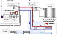 تولید همزمان برق , حرارت و برودت (CCHP)