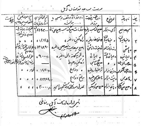 نقش موقوفات در پایداری زندگی اجتماعی آمل پس از آتش سوزی سال 1335 قمری در بازار آمل